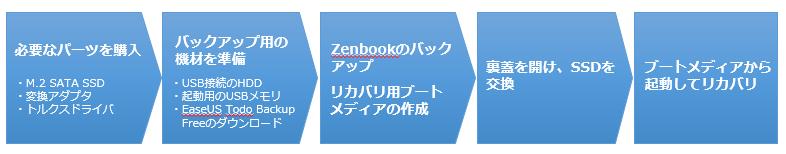 UX31 / UX21 SSD入れ替え手順