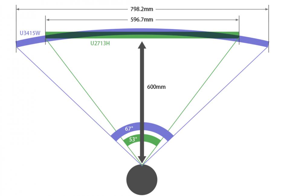 U3415WとU2713Hの視界の違い