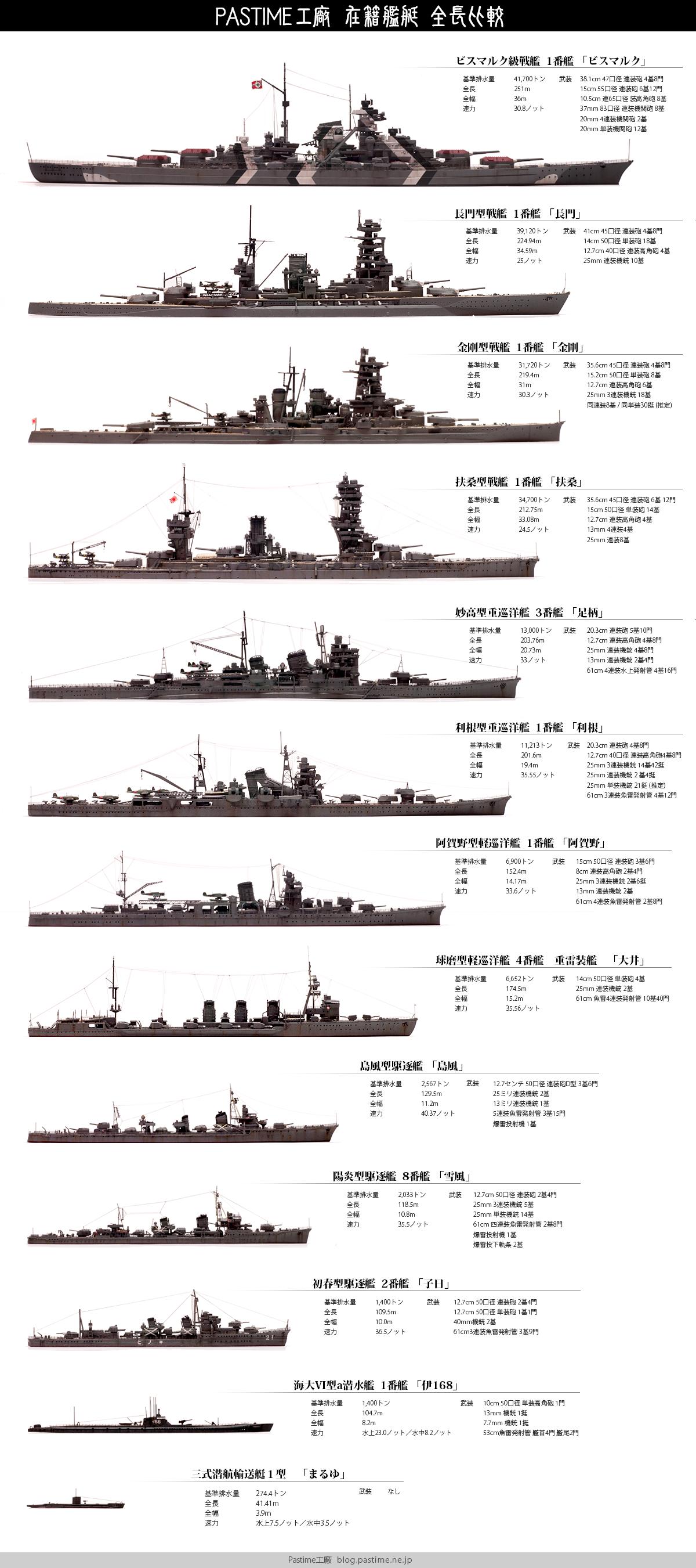 1/700 軍艦 サイズ比較