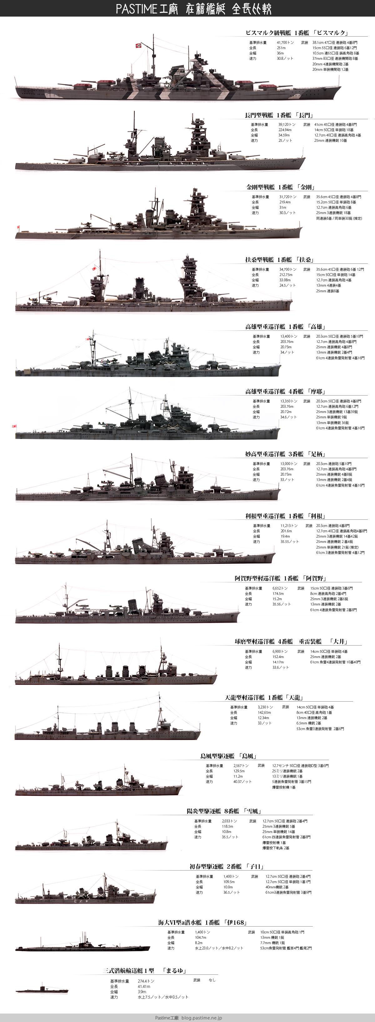軍艦 全長 比較
